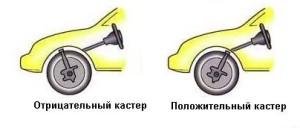 кастер колес
