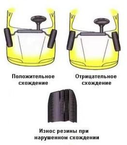 схождение колес